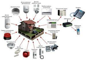 Системы охранной сигнализации. Виды и оборудование. Особенности